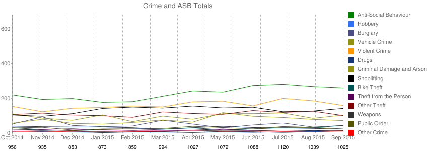 Milton Keynes crime rate chart